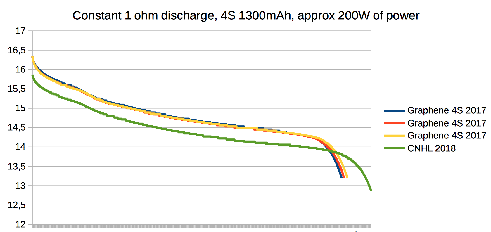 Constant 1 ohm discharge, 4S 1300mAh, approx 200W of power